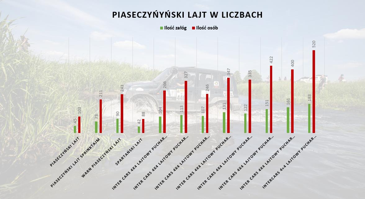 Piaseczynski lajt w liczbach